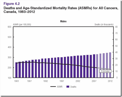Cancer stats 2012- Death and ASMR males
